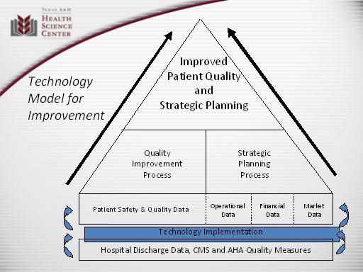 Rural hospital collaborative for excellence using hit slide technology model for improvement text description is below the image pronofoot35fo Gallery