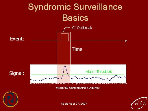 Types of syndromic hearing loss