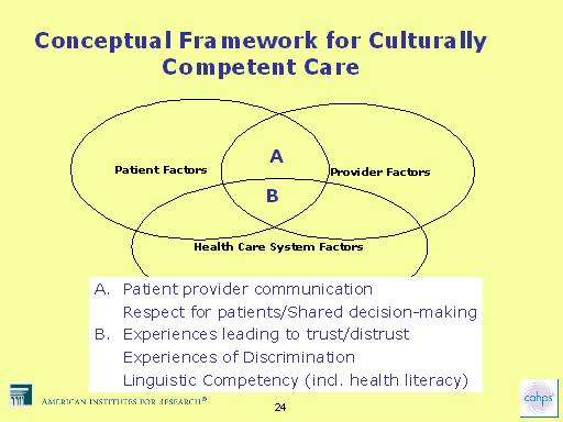 Framework Diagrams Conceptual Conceptual Framework For