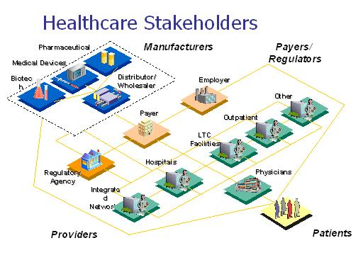 who are the stakeholders in healthcare Lesson 7: identify stakeholders 69 7 a project manager must be sure to identify and list all potential stakeholders for a project in order to facilitate.