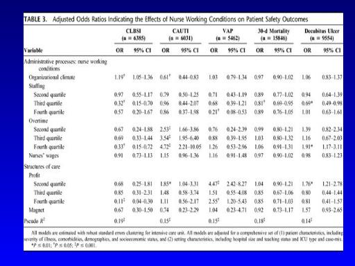 effects of nurse staffing on patients