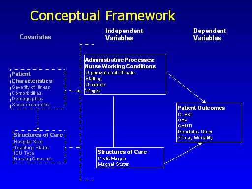 conceptual framework in comparative study A study using grounded theory is where the researcher chooses an existing theoretical framework in this research they developed the constant comparative.