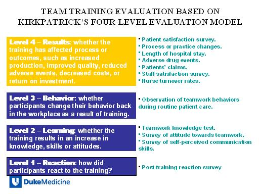 level three training evaluations Kirkpatrick's four levels of evaluation level 2 evaluation - learning level 2 evaluations are conducted before training (pre-test) and after training.