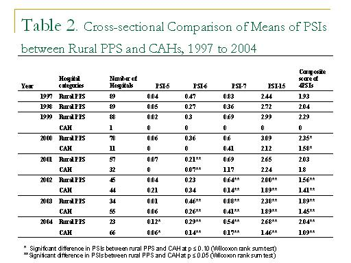 Table 2 cross sectional comparison of means of psis for Conference table 1998 99