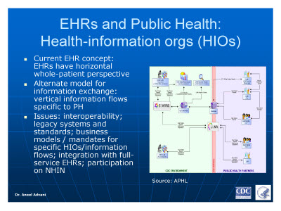 Slide 4. EHRs and Public Health: Health-information orgs (HIOs)