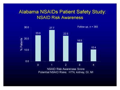 Slide 12. Alabama NSAIDs Patient Safety Study: NSAID Risk Awareness