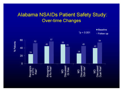 Slide 21. Alabama NSAIDs Patient Safety Study: Over-time Changes