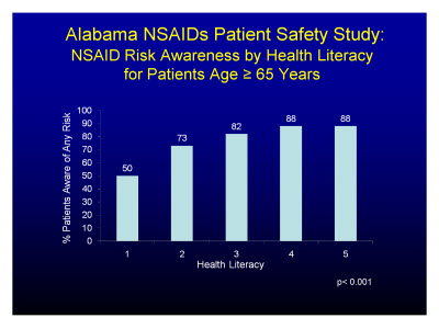 Slide 26. Alabama NSAIDs Patient Safety Study: NSAID Risk Awareness by Health Literacy for Patients Age = 65 Years
