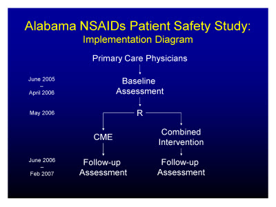 Slide 6. Alabama NSAIDs Patient Safety Study: Implementation Diagram