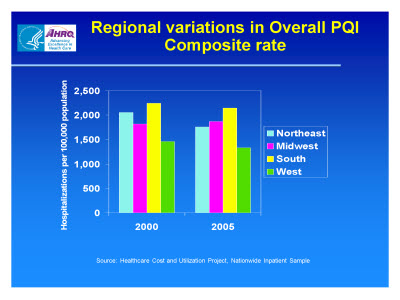 Slide 10. Regional variations in Overall PQI Composite rate