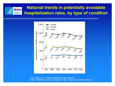 Slide 7. National trends in potentially avoidable hospitalization rates, by type of condition