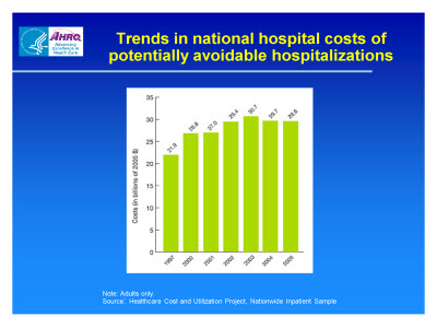 Slide 8. Trends in national hospital costs of potentially avoidable hospitalizations