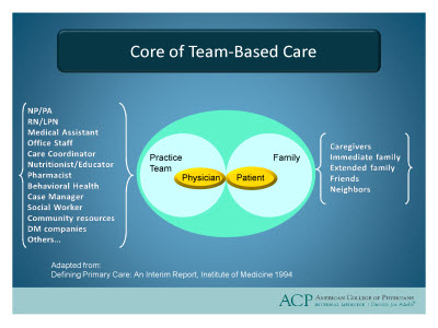 Slide 10. Core of Team-Based Care