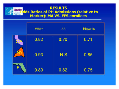 Slide 14. RESULTS: Odds Ratios of PH Admissions (relative to Marker): MA VS. FFS enrollees