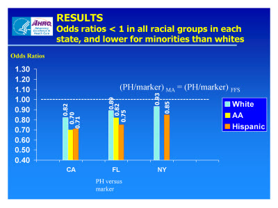 Slide 15. RESULTS: Odds Ratios of PH Admissions (relative to .Marker): MA VS. FFS enrollees