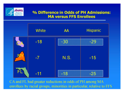 Slide 16. % Difference in Odds of PH Admissions: MA versus FFS Enrollees
