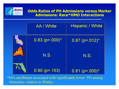 Slide 17. Odds Ratios of PH Admissions versus Marker Admissions: Race*HMO Interactions