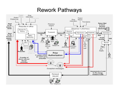 Slide 11. Rework Pathways
