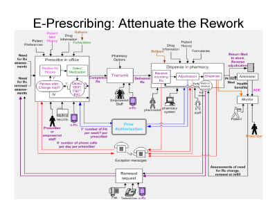 Slide 12. E-Prescribing: Attenuate the Rework