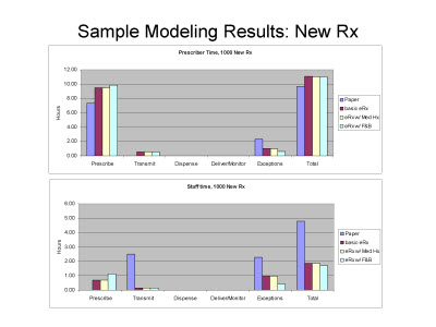 Slide 13. Sample Modeling Results: New Rx