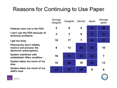 Slide 18. Reasons for Continuing to Use Paper