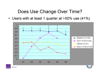 Slide 6. Does Use Change Over Time?