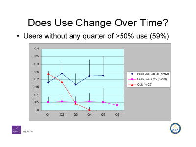 Slide 7. Does Use Change Over Time?