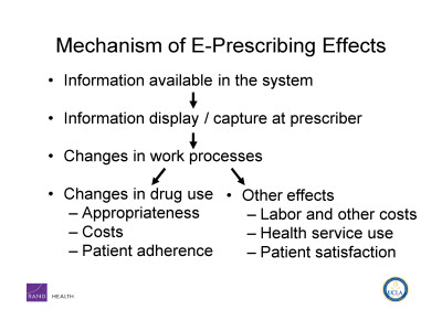 Slide 9. Mechanism of E-Prescribing Effects