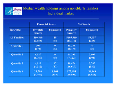 Slide 14. Median Wealth Holdings among Nonelderly Families: Individual Market