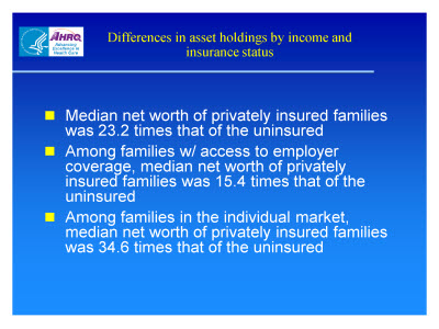 Slide 15. Differences in Asset Holdings by Income and Insurance Status