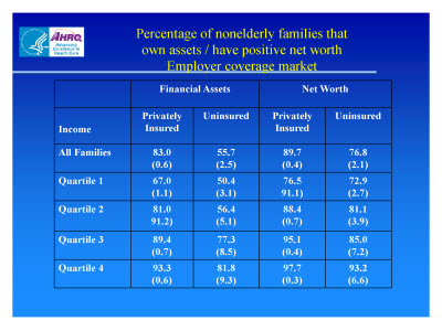 Slide 16. Percentage of Nonelderly Families that Own Assets / Have Positive Net Worth: Employer Coverage Market