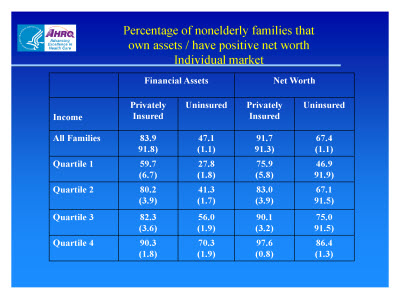 Slide 17. Percentage of Nonelderly Families that Own Assets / Have Positive Net Worth: Individual Market