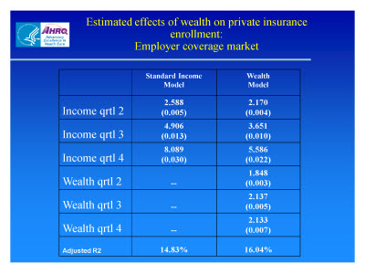 Slide 19. Estimated Effects of Wealth on Private Insurance Enrollment: Employer Coverage Market