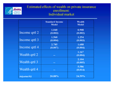 Slide 20. Estimated Effects of Wealth on Private Insurance Enrollment: Individual Market