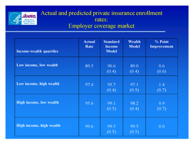Slide 21. Actual and Predicted Private Insurance Enrollment Rates: Employer Coverage Market