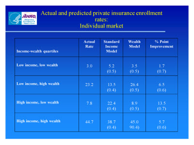 Slide 22. Actual and Predicted Private Insurance Enrollment Rates: Individual Market