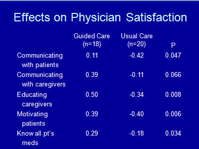 Slide 15. Effects on Physician Satisfaction
