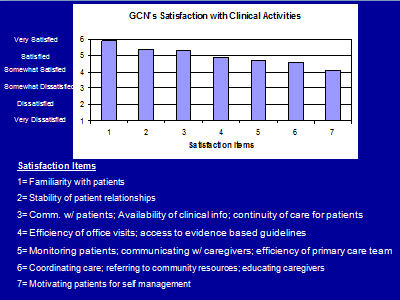 Slide 16. GCN's Satisfaction with Clinical Activities (Graph)