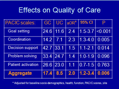 Slide 17. Effects on Quality of Care