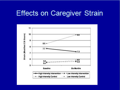 Slide 18. Effects on Caregiver Strain
