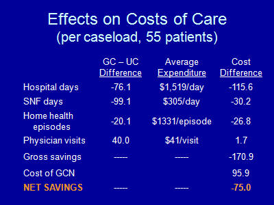 Slide 20. Effects on Costs of Care (per caseload, 55 patients)