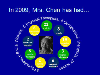 Slide 3. In 2009, Mrs. Chen has had . . .