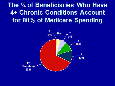 Slide 6. The ¼ of Beneficiaries Who Have 4+ Chronic Conditions Account for 80% of Medicare Spending
