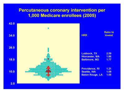 Slide 14. Percutaneous coronary intervention per 1,000 Medicare enrollees (2005)