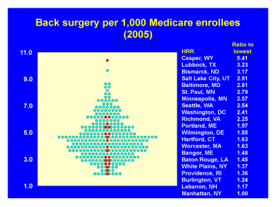 Slide 15. Back surgery per 1,000 Medicare enrollees (2005)