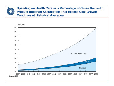 Slide 3. Graph: Spending on Health Care as a Percentage of Gross Domestic Product Under an Assumption That Excess Cost Growth Continues at Historical Averages