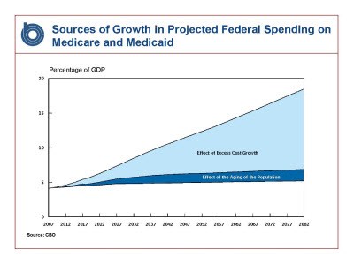 Slide 4. Graph: Sources of Growth in Projected Federal Spending on Medicare and Medicaid