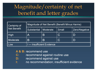 Slide 6. Magnitude/certainty of net benefit and letter grades