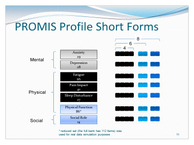 Slide 11. PROMIS Profile Short Forms