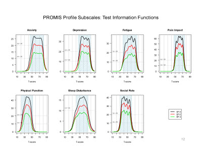Slide 12. PROMIS Profiles Subscales: Test Information Functions